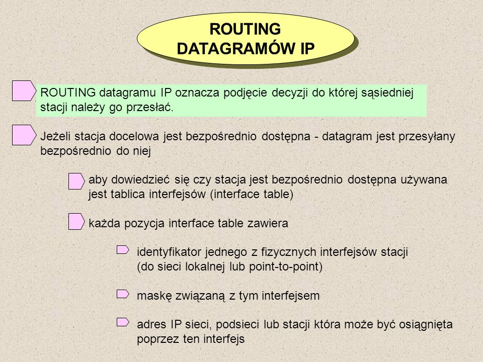 ROUTING DATAGRAMÓW IP. ROUTING datagramu IP oznacza podjęcie decyzji do której sąsiedniej. stacji należy go przesłać.