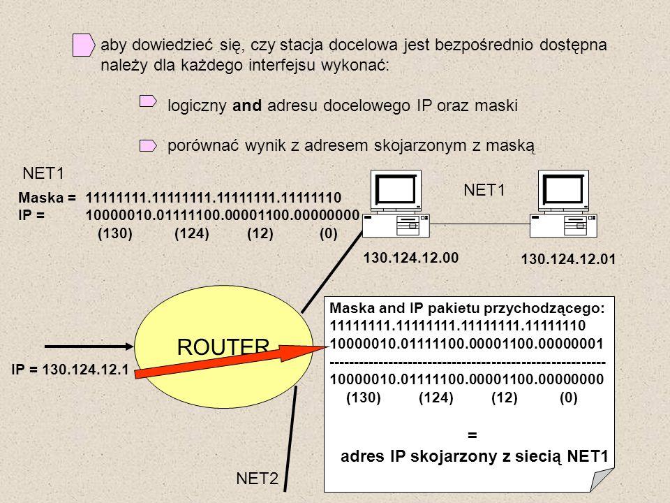 adres IP skojarzony z siecią NET1