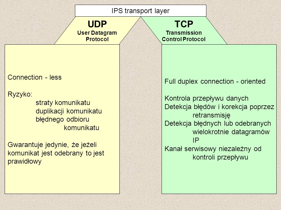 UDP TCP IPS transport layer Connection - less