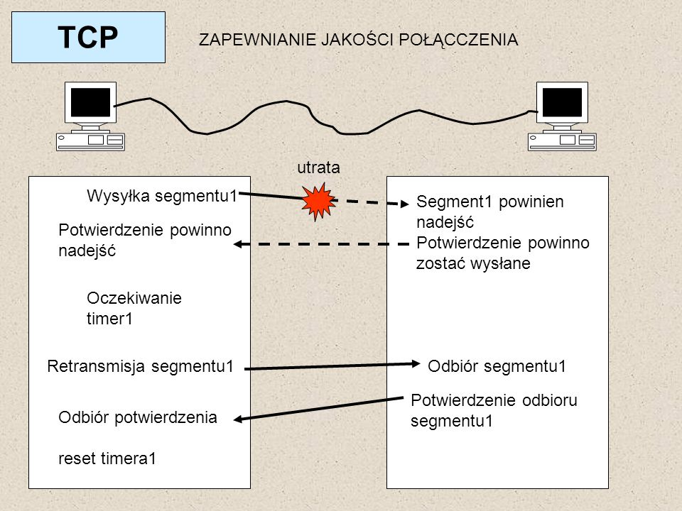 TCP ZAPEWNIANIE JAKOŚCI POŁĄCCZENIA utrata Wysyłka segmentu1
