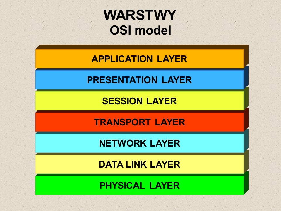 WARSTWY OSI model APPLICATION LAYER PRESENTATION LAYER SESSION LAYER