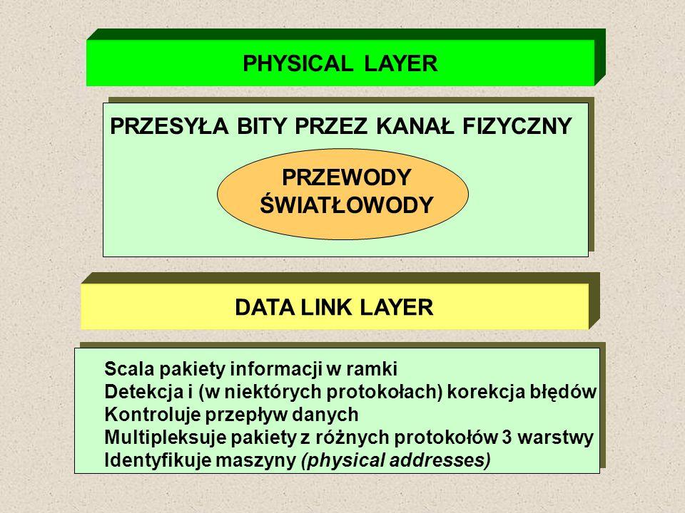 PHYSICAL LAYER PRZEWODY ŚWIATŁOWODY DATA LINK LAYER