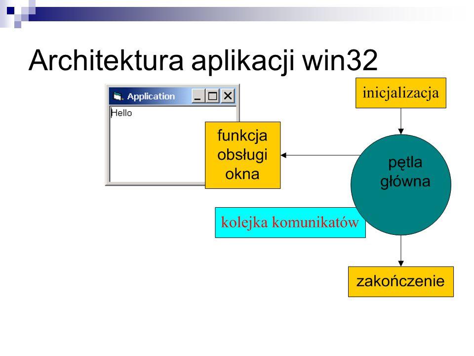 Architektura aplikacji win32