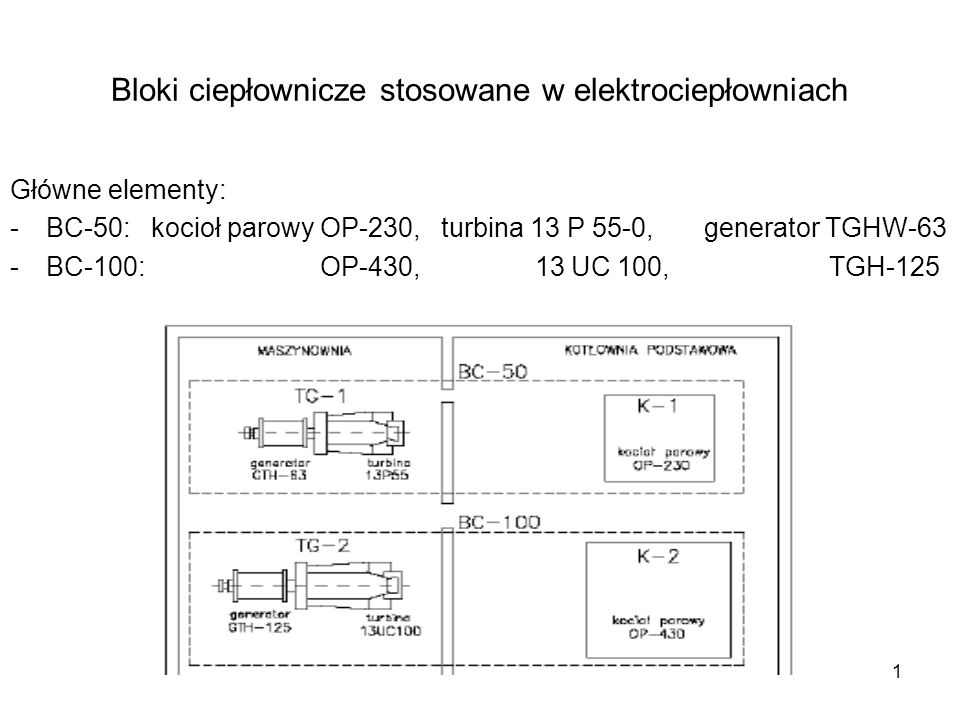 Bloki ciepłownicze stosowane w elektrociepłowniach