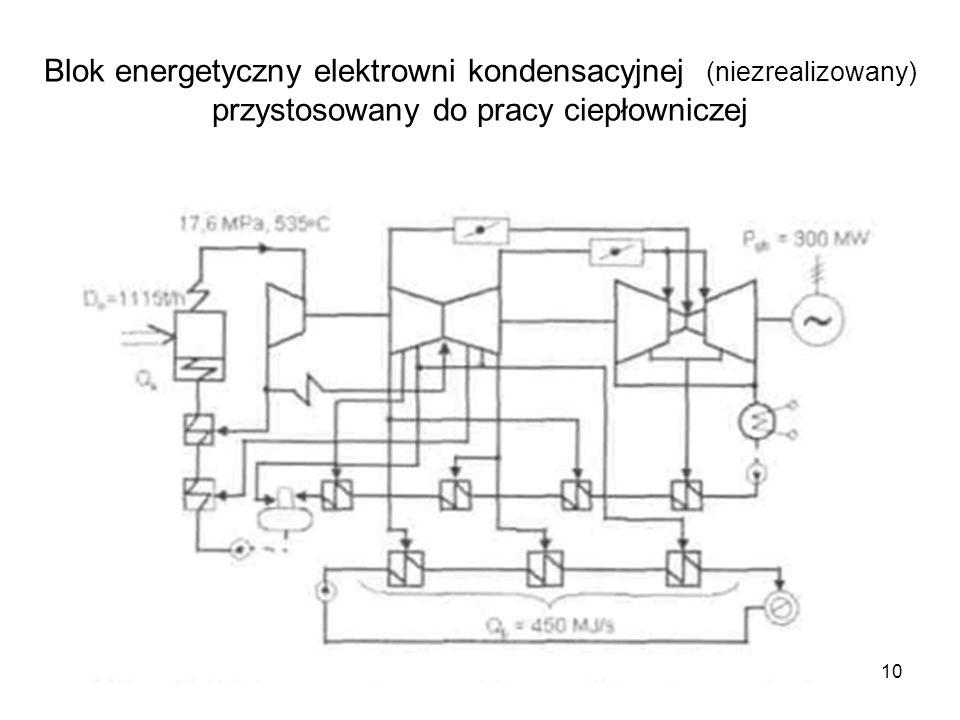 Blok energetyczny elektrowni kondensacyjnej (niezrealizowany) przystosowany do pracy ciepłowniczej