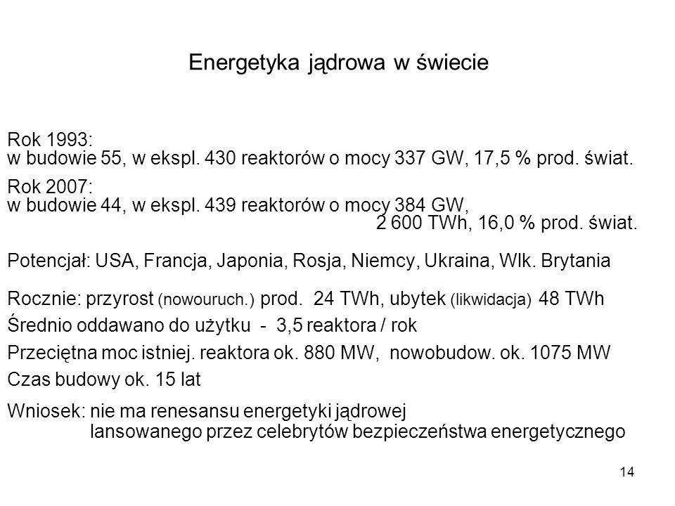 Energetyka jądrowa w świecie