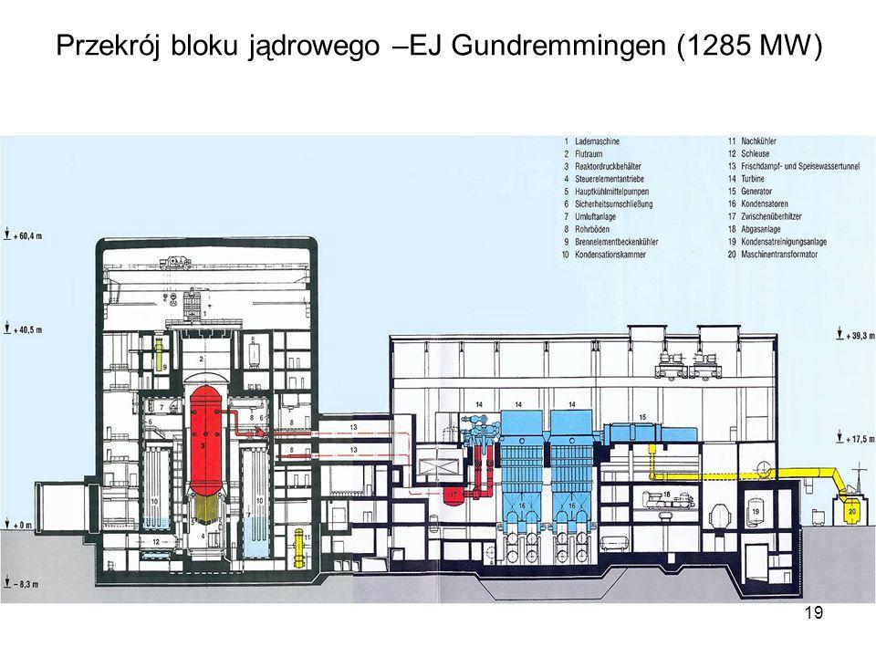 Przekrój bloku jądrowego –EJ Gundremmingen (1285 MW)