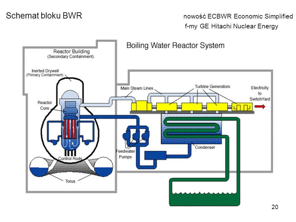 Schemat bloku BWR. nowość ECBWR Economic Simplified