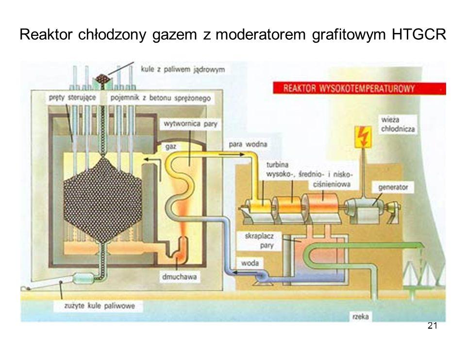 Reaktor chłodzony gazem z moderatorem grafitowym HTGCR