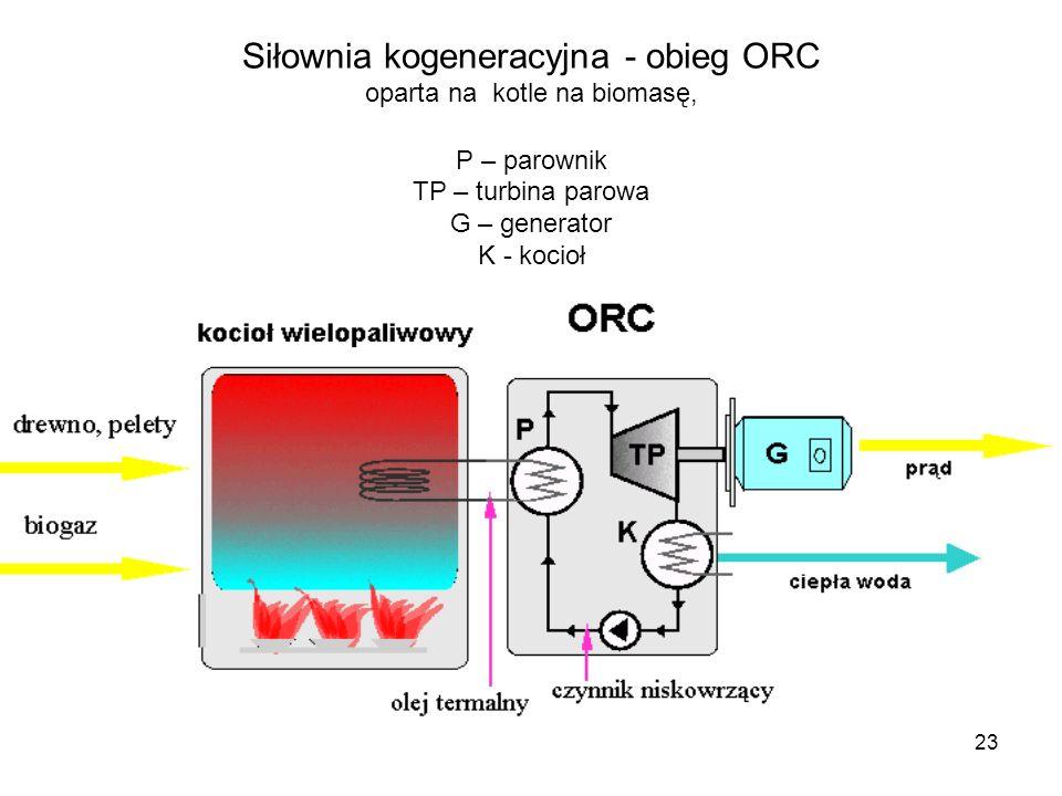 Siłownia kogeneracyjna - obieg ORC oparta na kotle na biomasę, P – parownik TP – turbina parowa G – generator K - kocioł