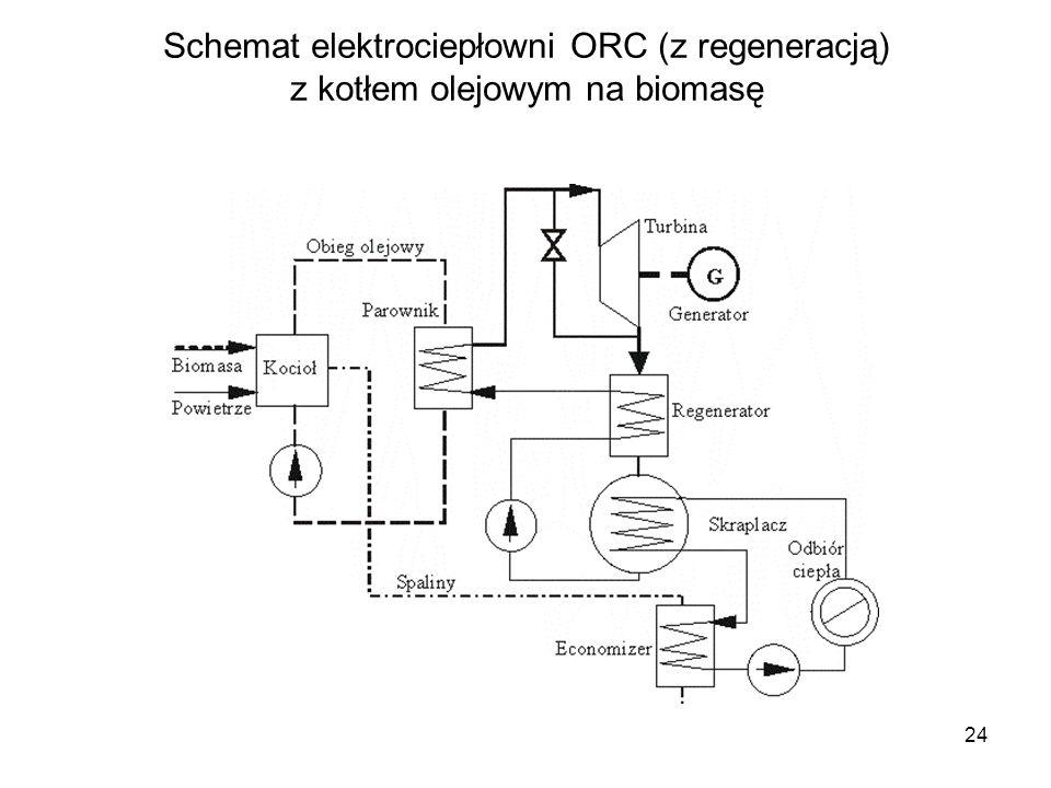 Schemat elektrociepłowni ORC (z regeneracją) z kotłem olejowym na biomasę