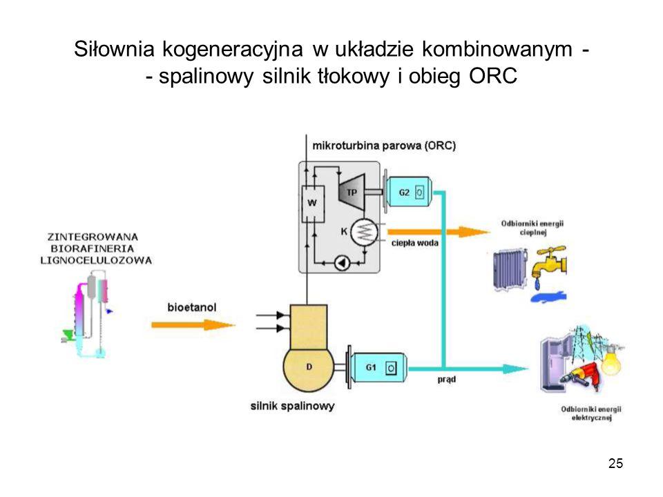 Siłownia kogeneracyjna w układzie kombinowanym - - spalinowy silnik tłokowy i obieg ORC