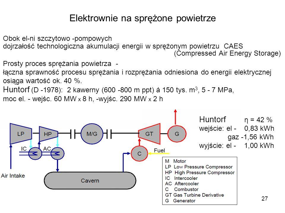 Elektrownie na sprężone powietrze