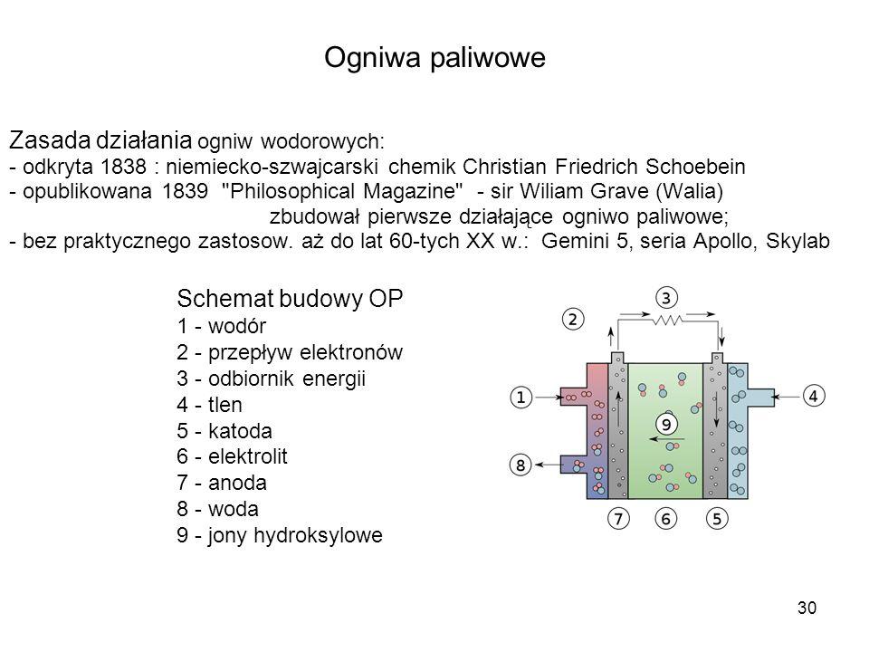 Ogniwa paliwowe Zasada działania ogniw wodorowych: Schemat budowy OP
