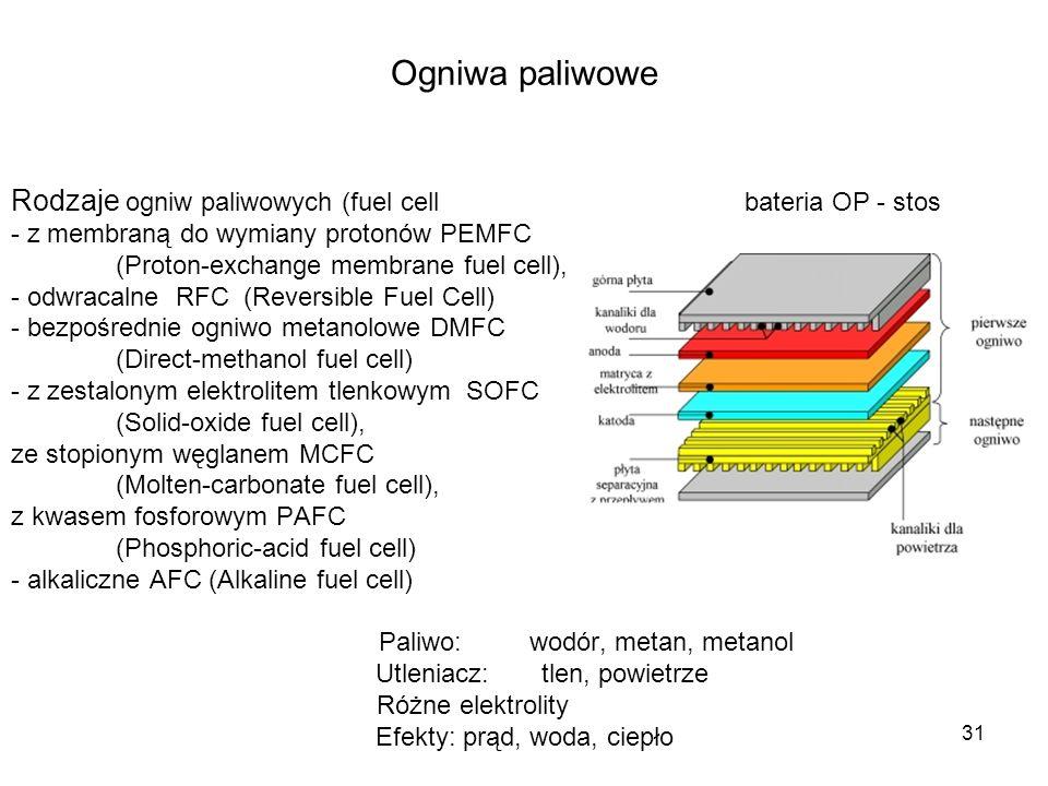 Ogniwa paliwowe Rodzaje ogniw paliwowych (fuel cell bateria OP - stos