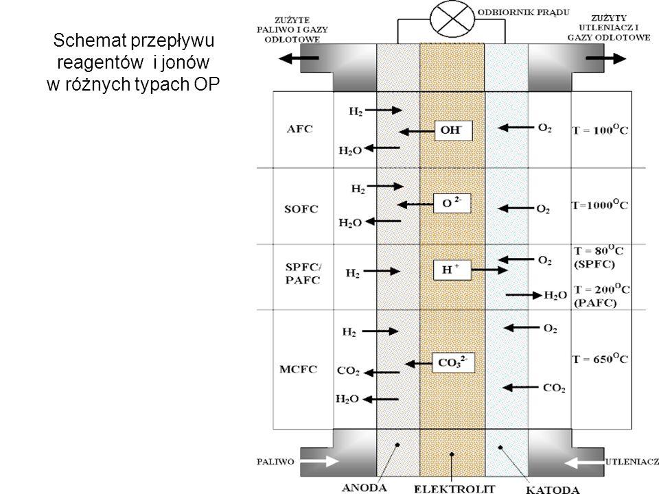 Schemat przepływu reagentów i jonów w różnych typach OP