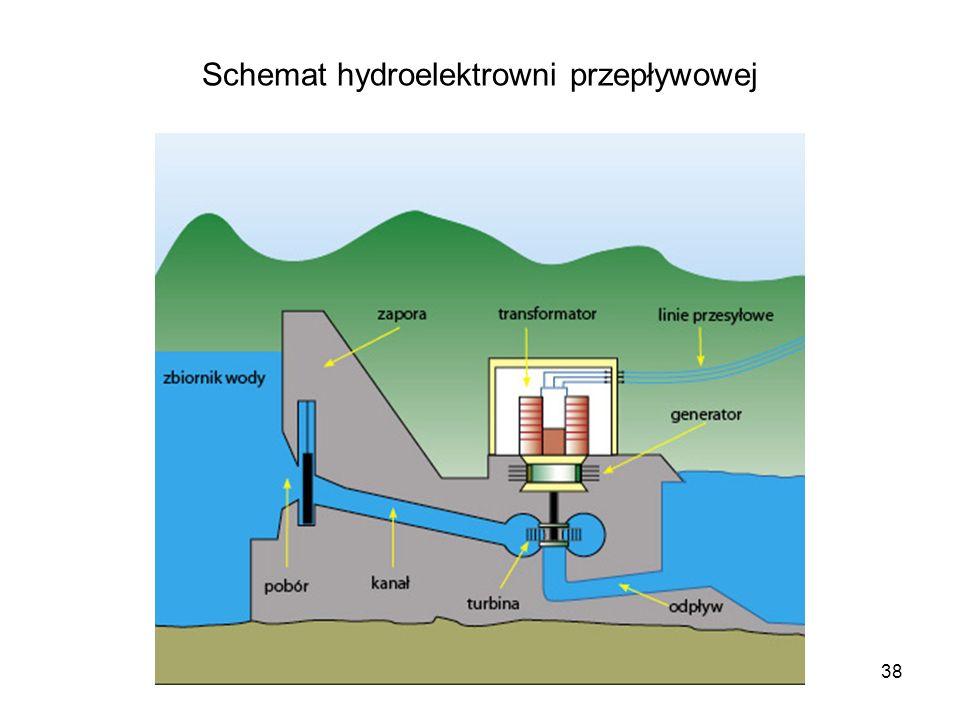 Schemat hydroelektrowni przepływowej