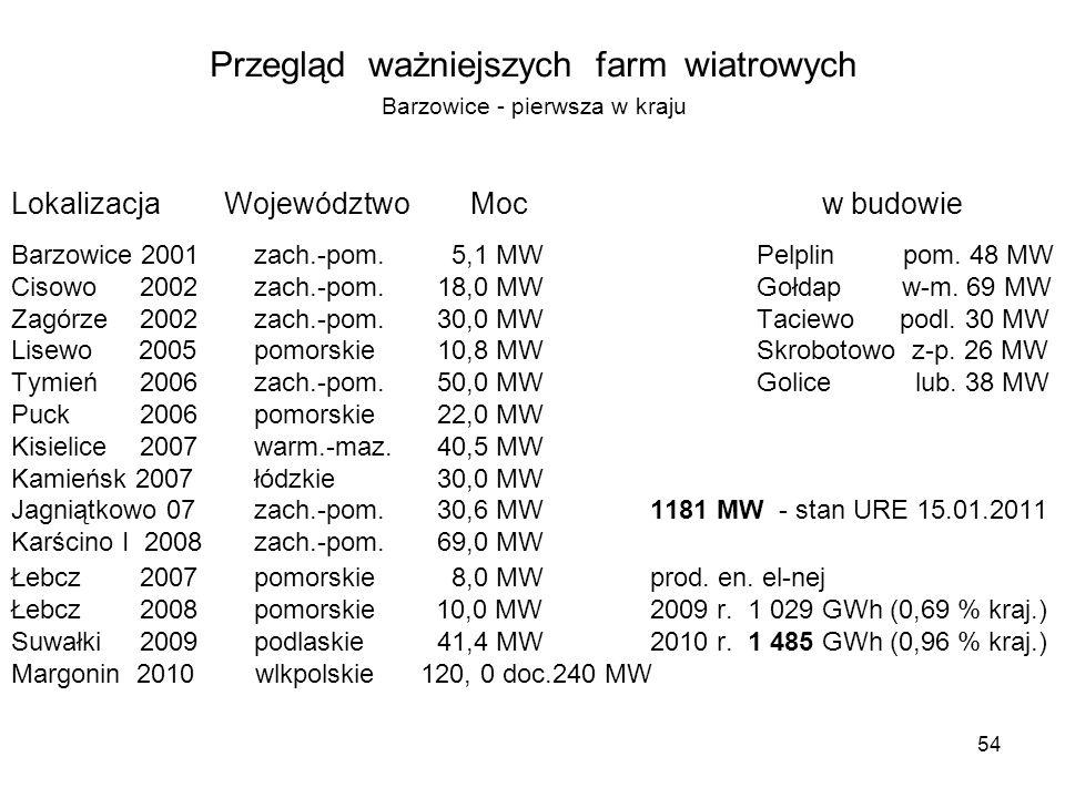 Przegląd ważniejszych farm wiatrowych Barzowice - pierwsza w kraju