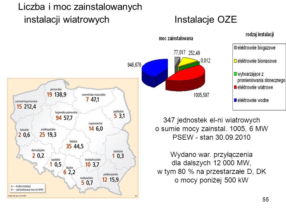 Liczba i moc zainstalowanych instalacji wiatrowych Instalacje OZE
