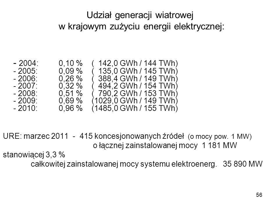 Udział generacji wiatrowej w krajowym zużyciu energii elektrycznej: