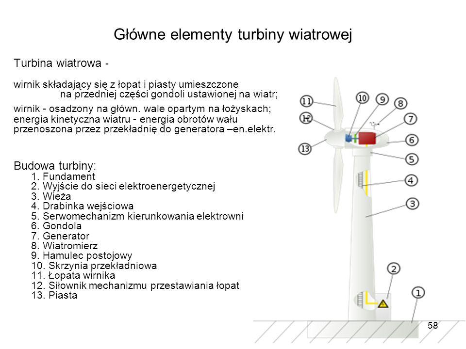 Główne elementy turbiny wiatrowej