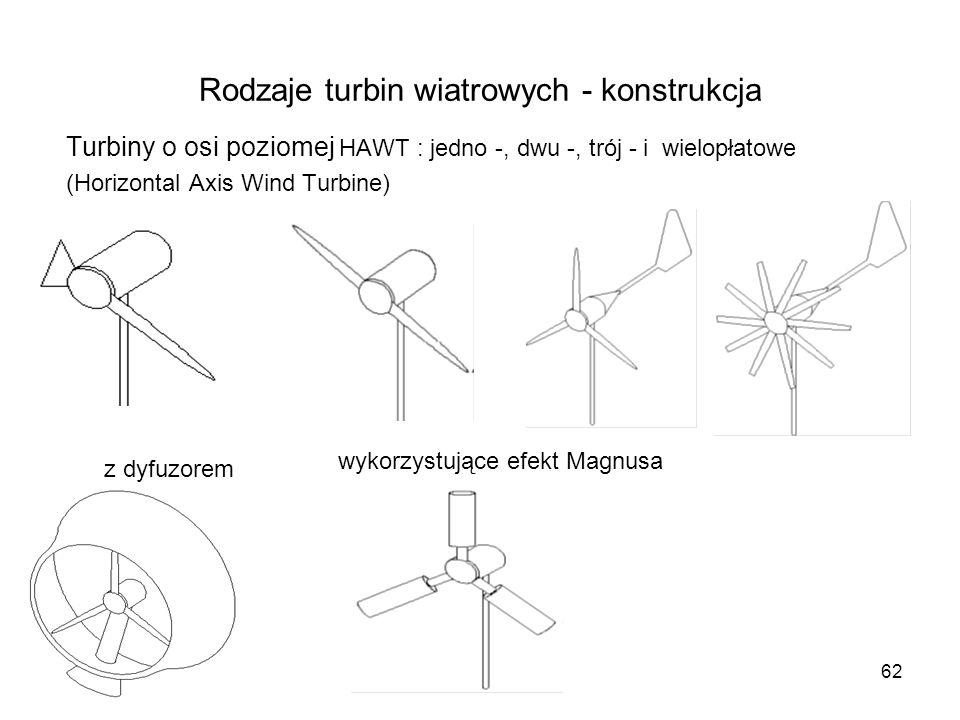 Rodzaje turbin wiatrowych - konstrukcja