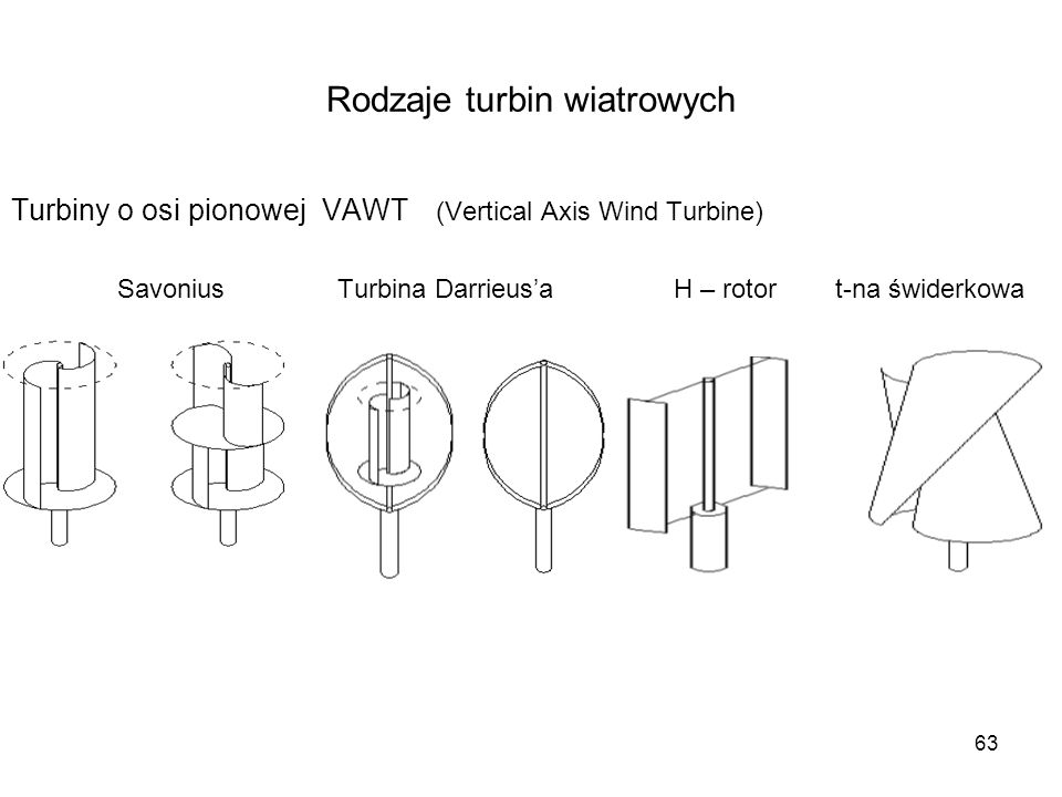 Rodzaje turbin wiatrowych