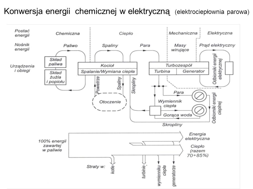 Konwersja energii chemicznej w elektryczną (elektrociepłownia parowa)