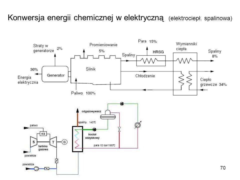 Konwersja energii chemicznej w elektryczną (elektrociepł. spalinowa)