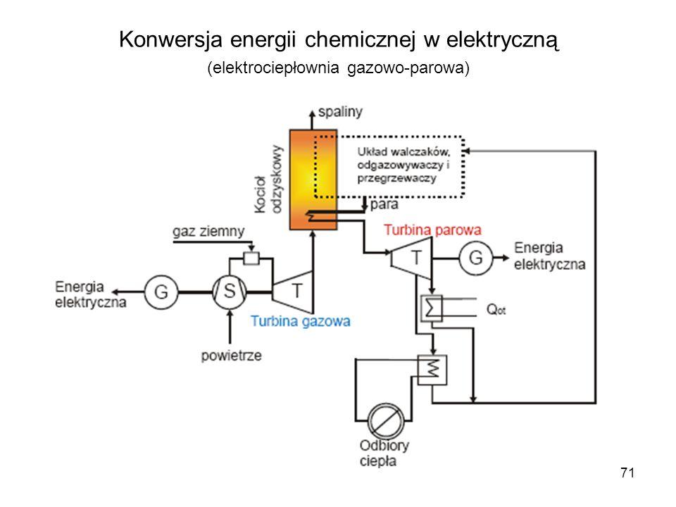 Konwersja energii chemicznej w elektryczną (elektrociepłownia gazowo-parowa)