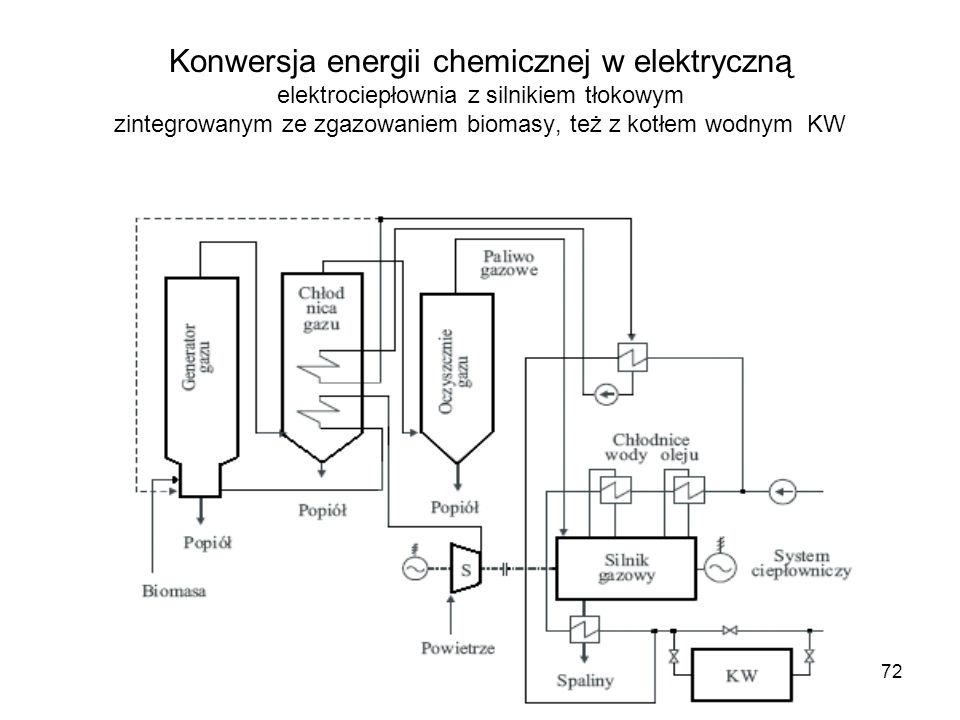Konwersja energii chemicznej w elektryczną elektrociepłownia z silnikiem tłokowym zintegrowanym ze zgazowaniem biomasy, też z kotłem wodnym KW