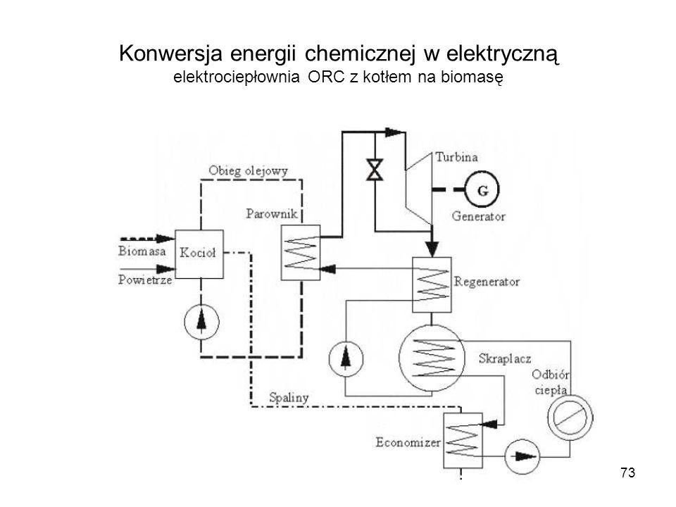 Konwersja energii chemicznej w elektryczną elektrociepłownia ORC z kotłem na biomasę