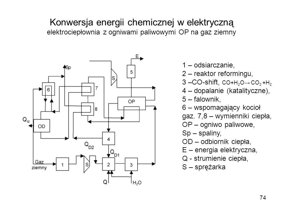 Konwersja energii chemicznej w elektryczną elektrociepłownia z ogniwami paliwowymi OP na gaz ziemny