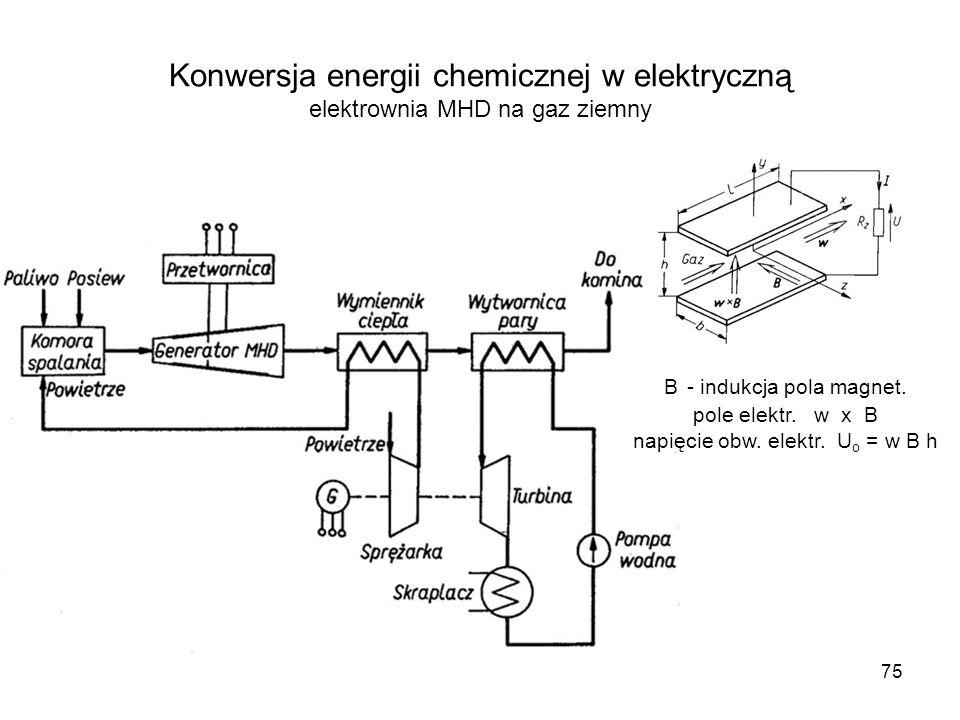 Konwersja energii chemicznej w elektryczną elektrownia MHD na gaz ziemny