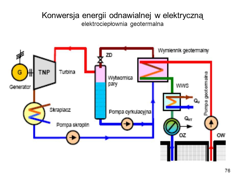 Konwersja energii odnawialnej w elektryczną elektrociepłownia geotermalna