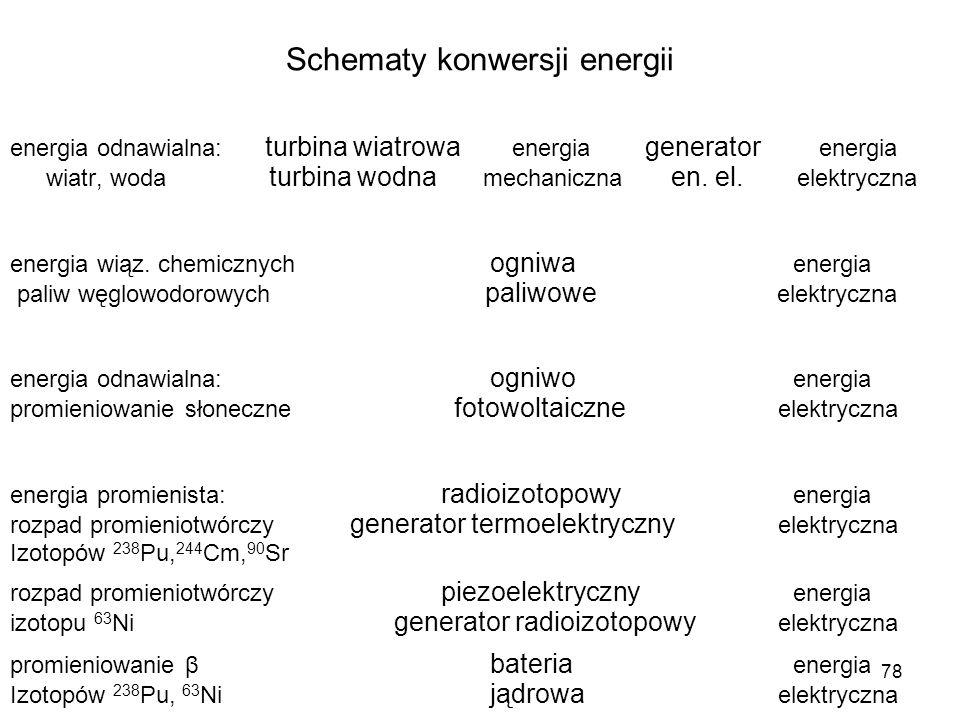 Schematy konwersji energii