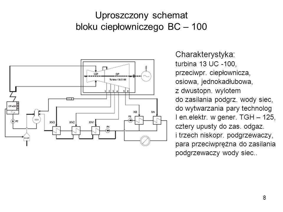 Uproszczony schemat bloku ciepłowniczego BC – 100