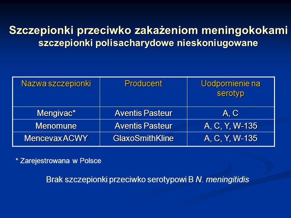 Szczepionki przeciwko zakażeniom meningokokami szczepionki polisacharydowe nieskoniugowane