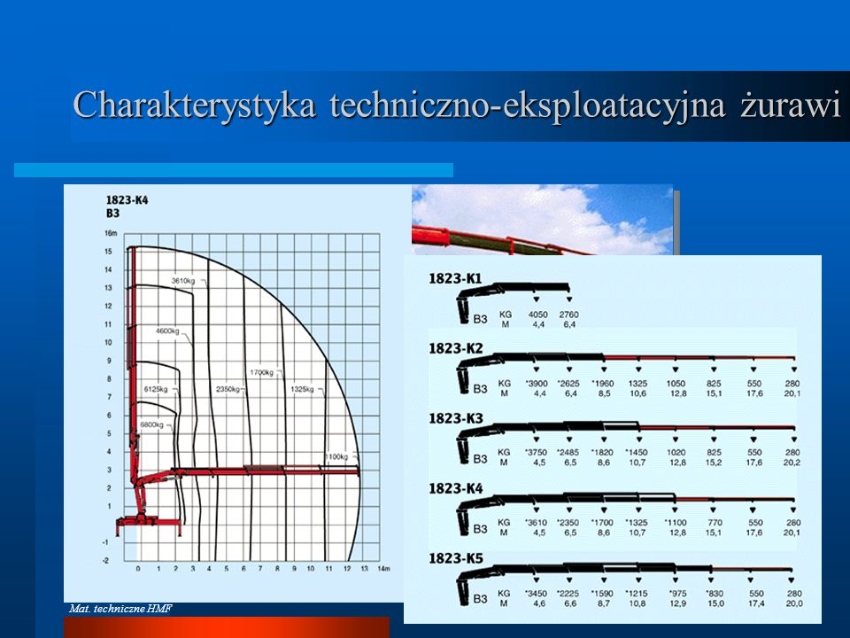 Charakterystyka techniczno-eksploatacyjna żurawi
