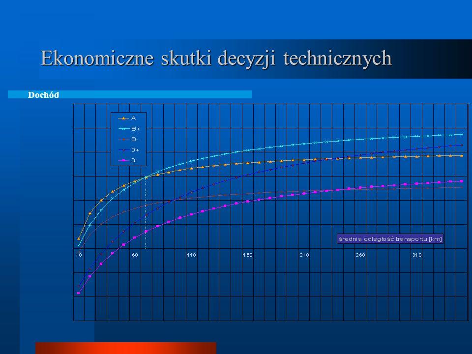 Ekonomiczne skutki decyzji technicznych