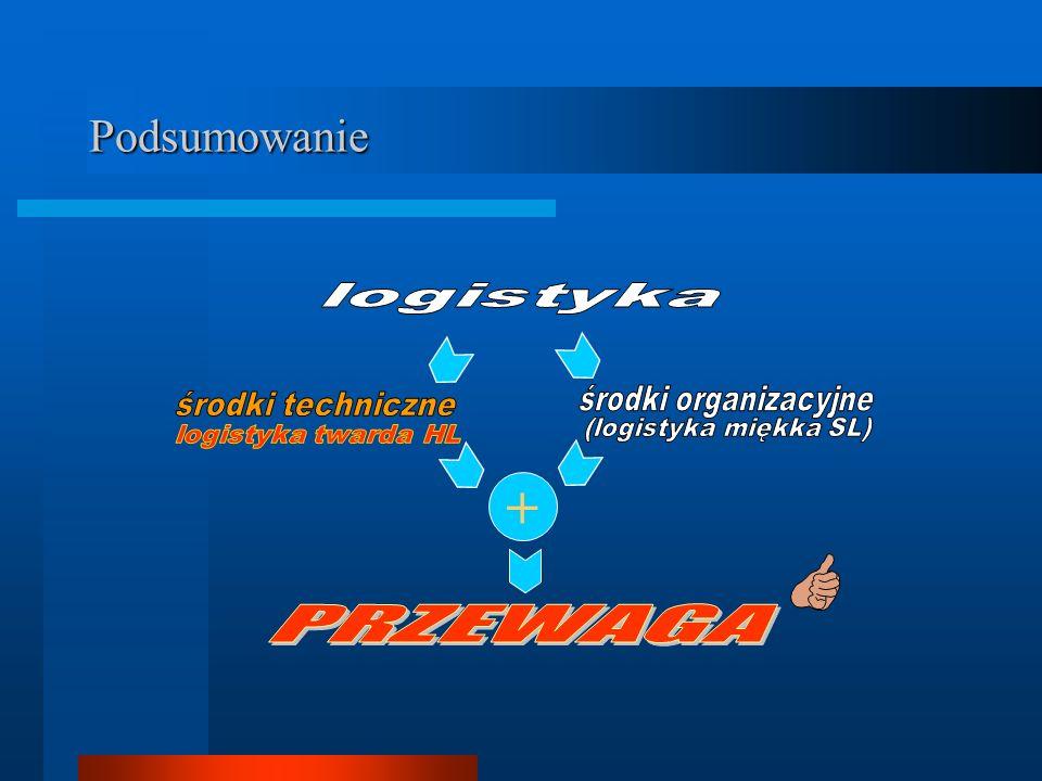 + Podsumowanie PRZEWAGA logistyka środki organizacyjne