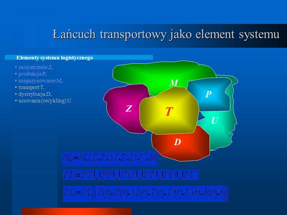 Łańcuch transportowy jako element systemu