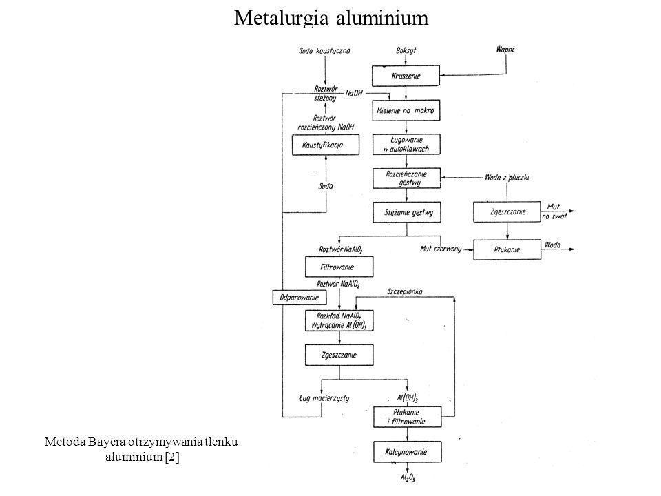 Metoda Bayera otrzymywania tlenku