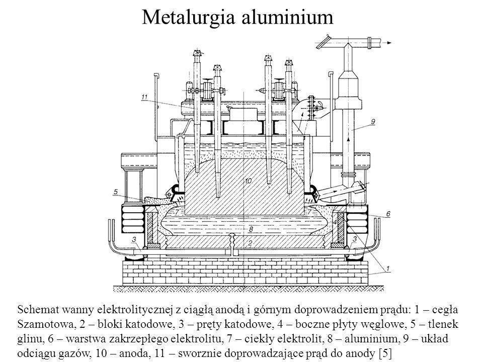 Metalurgia aluminium Schemat wanny elektrolitycznej z ciągłą anodą i górnym doprowadzeniem prądu: 1 – cegła.