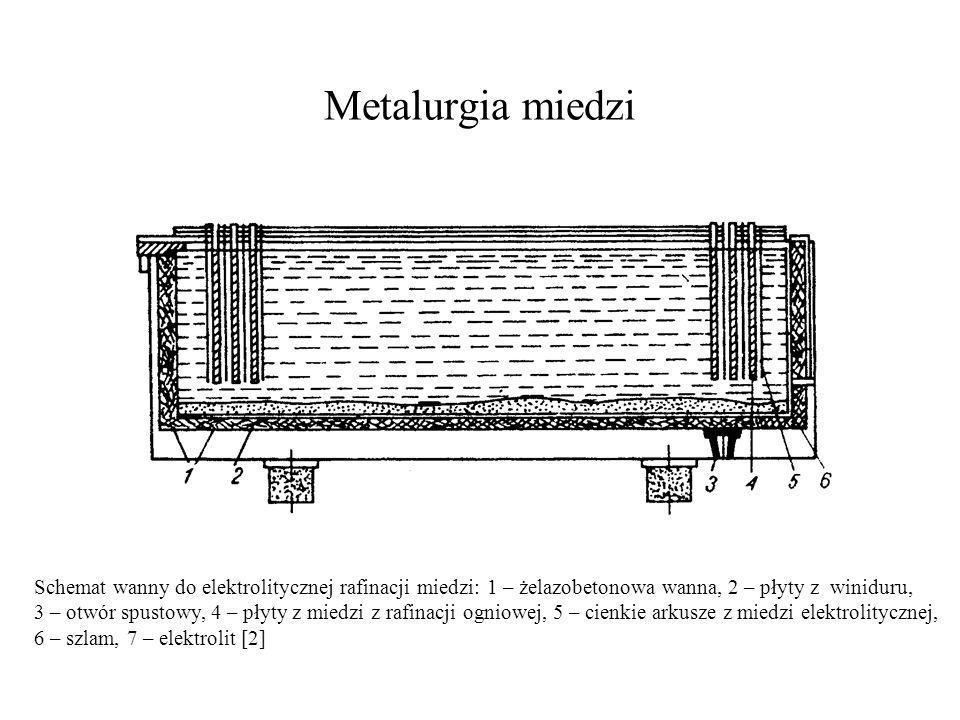 Metalurgia miedzi Schemat wanny do elektrolitycznej rafinacji miedzi: 1 – żelazobetonowa wanna, 2 – płyty z winiduru,