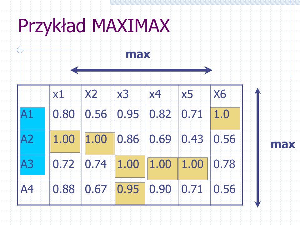 Przykład MAXIMAX max x1 X2 x3 x4 x5 X6 A1 0.80 0.56 0.95 0.82 0.71 1.0