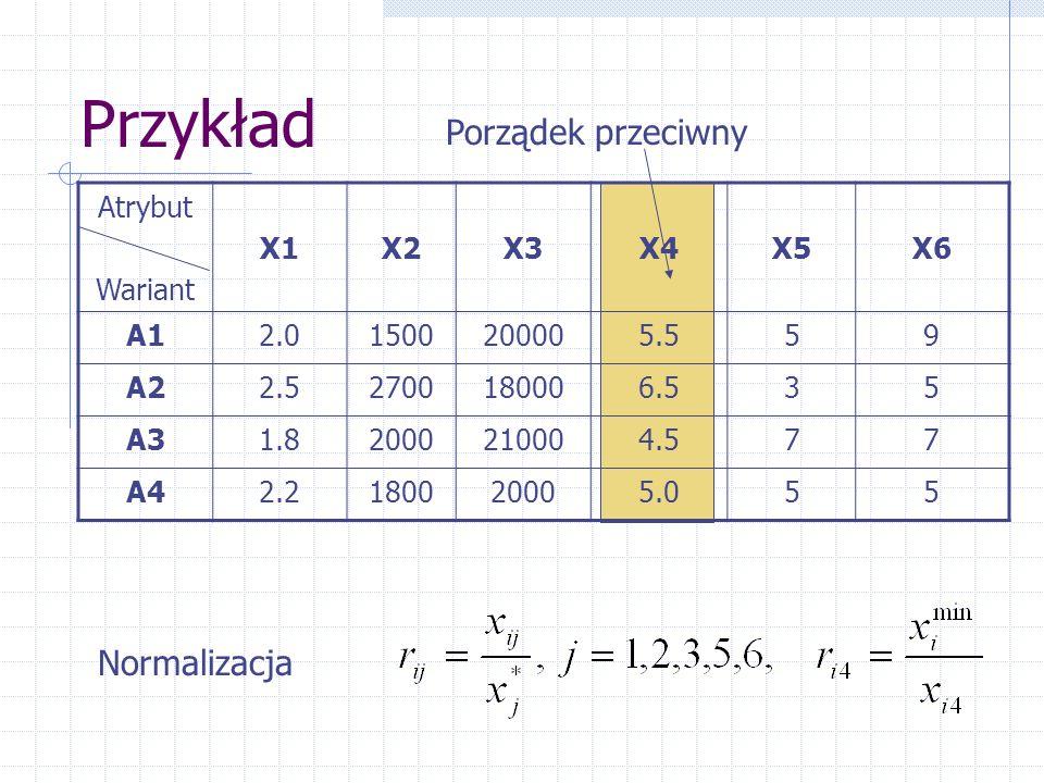 Przykład Porządek przeciwny Normalizacja Atrybut Wariant X1 X2 X3 X4