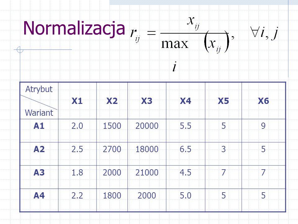 Normalizacja Atrybut Wariant X1 X2 X3 X4 X5 X6 A1 2.0 1500 20000 5.5 5