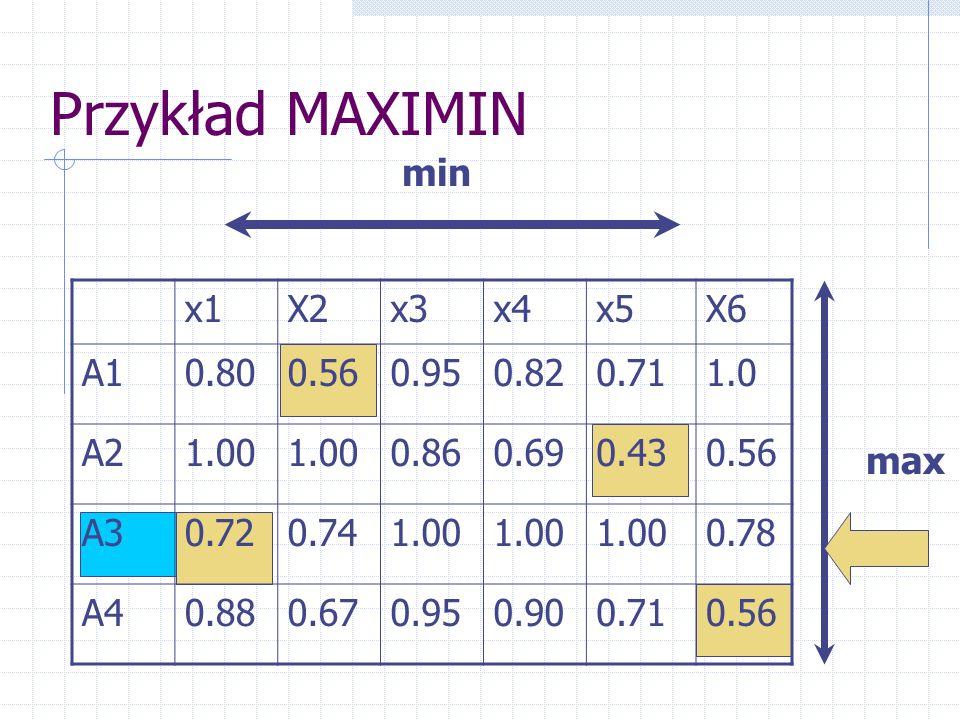 Przykład MAXIMIN min x1 X2 x3 x4 x5 X6 A1 0.80 0.56 0.95 0.82 0.71 1.0