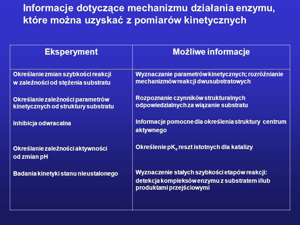 Informacje dotyczące mechanizmu działania enzymu,